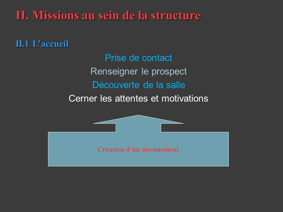 II. Missions au sein de la structure II.1 Laccueil Prise de contact Renseigner le prospect Découverte de la salle Cerner les attentes et motivations C