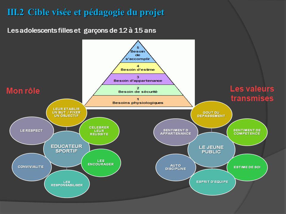 III.2 Cible visée et pédagogie du projet III.2 Cible visée et pédagogie du projet Les adolescents filles et garçons de 12 à 15 ans Mon rôle Les valeurs transmises