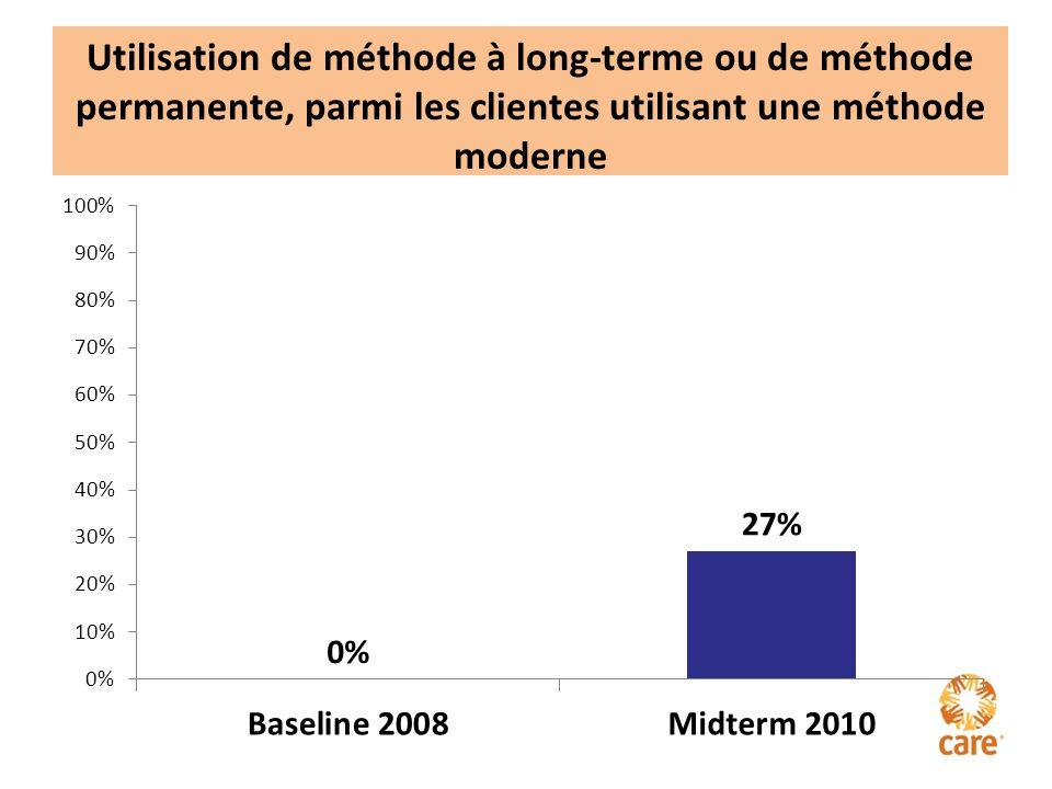 Utilisation de méthode à long-terme ou de méthode permanente, parmi les clientes utilisant une méthode moderne