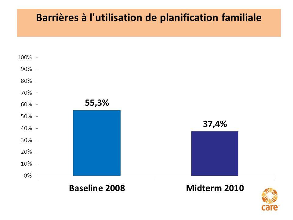 Barrières à l utilisation de planification familiale