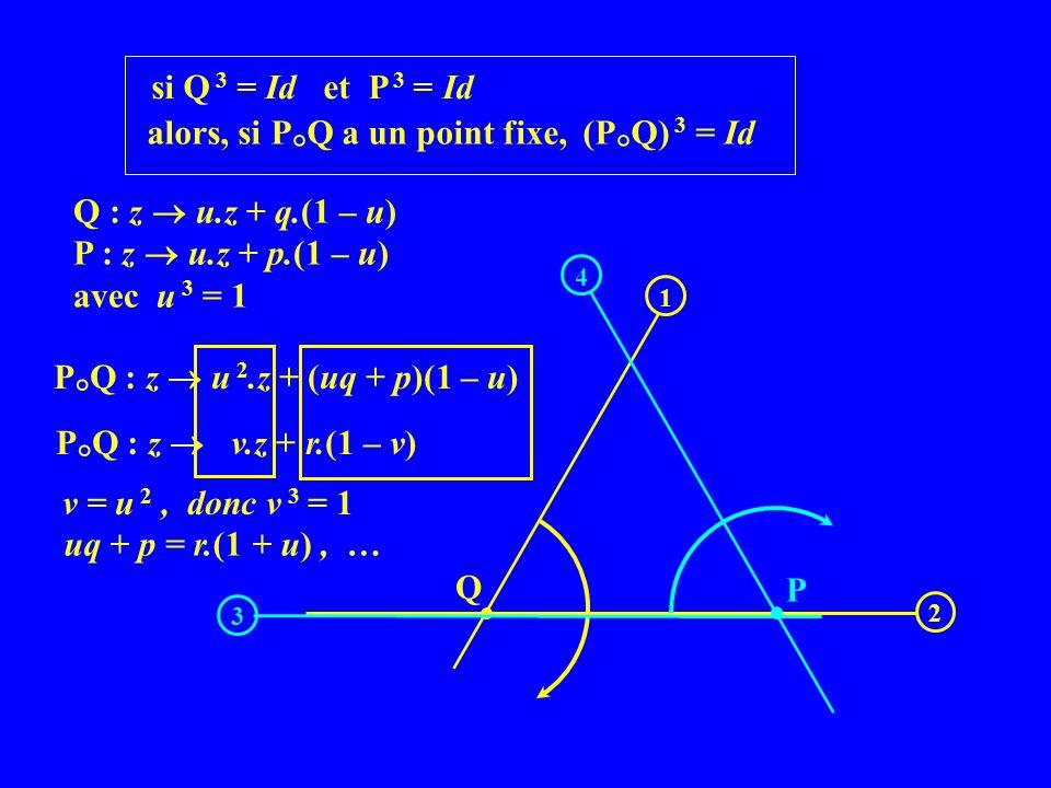 Q : z u.z + q.(1 – u) P : z u.z + p.(1 – u) avec u 3 = 1 P ° Q : z u 2.z + (uq + p)(1 – u) Q 2 1 P 3 4 P ° Q : z v.z + r.(1 – v) si Q 3 = Id et P 3 = Id alors, si P ° Q a un point fixe, (P ° Q) 3 = Id v = u 2, donc v 3 = 1 uq + p = r.(1 + u), …