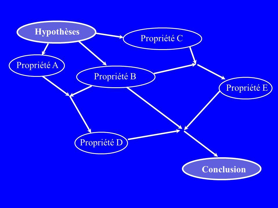 Hypothèses Conclusion Propriété BPropriété CPropriété EPropriété APropriété D Th. 1 Th. 2 Th. 3