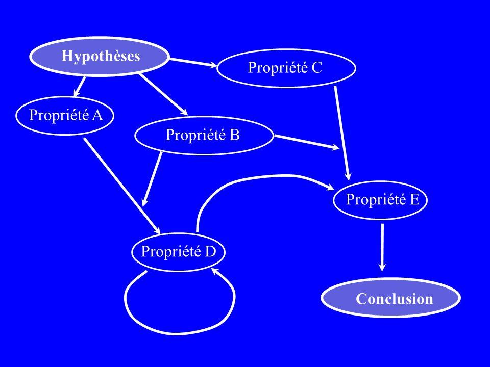 Hypothèses Conclusion Propriété B Propriété C Propriété A Propriété D Propriété E