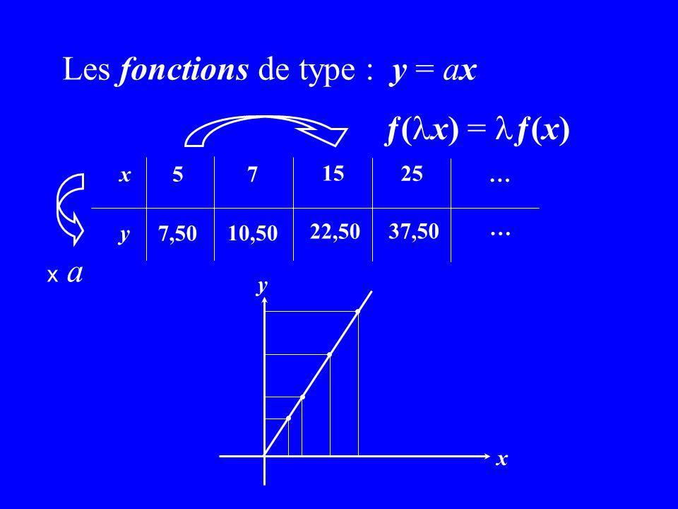 Les fonctions de type : y = ax 7 10,50 15 22,50 25 37,50 y x5 7,50 … … x y ƒ( x) = ƒ(x) x ax a