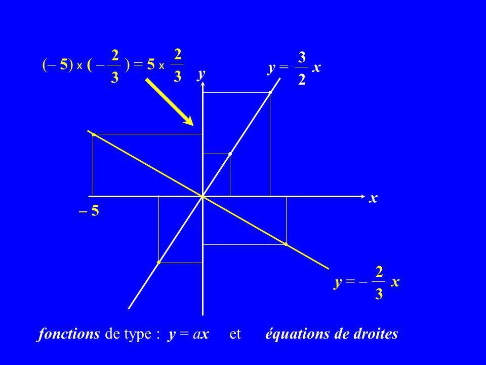x y y = x 3 2 y = – x 2 3 – 5 (– 5) x ( – ) = 5 x 2 3 2 3 fonctions de type : y = ax et équations de droites