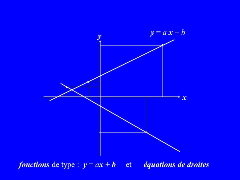 x y y = a x + b fonctions de type : y = ax + b et équations de droites