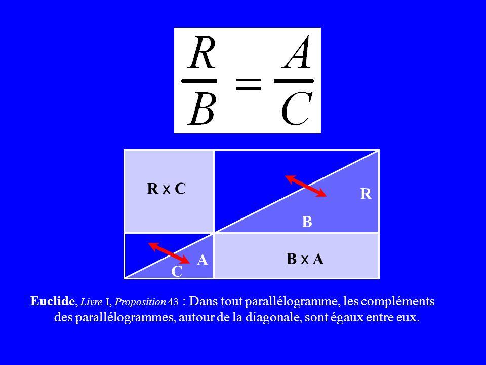 Euclide, Livre I, Proposition 43 : Dans tout parallélogramme, les compléments des parallélogrammes, autour de la diagonale, sont égaux entre eux. R B