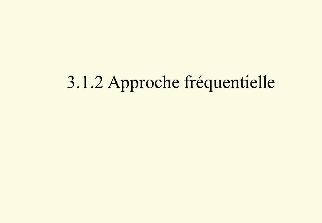 3.1.2 Approche fréquentielle