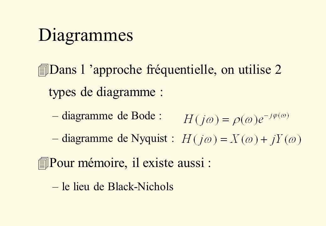 Diagrammes 4Dans l approche fréquentielle, on utilise 2 types de diagramme : –diagramme de Bode : –diagramme de Nyquist : 4Pour mémoire, il existe aus