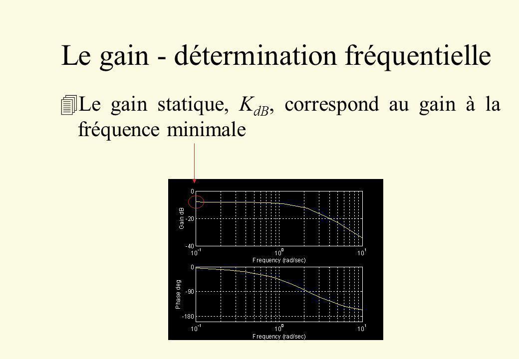 Le gain - détermination fréquentielle 4Le gain statique, K dB, correspond au gain à la fréquence minimale