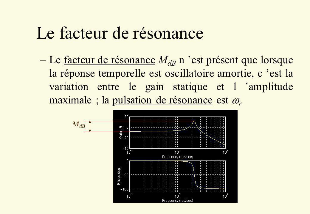 Le facteur de résonance –Le facteur de résonance M dB n est présent que lorsque la réponse temporelle est oscillatoire amortie, c est la variation ent