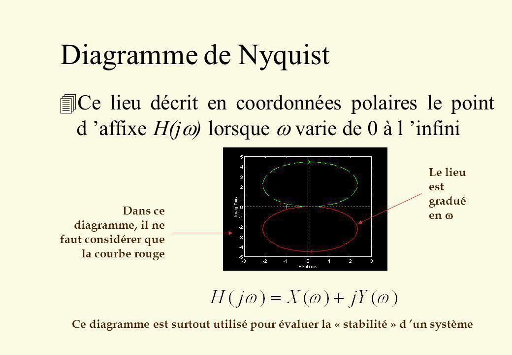 Diagramme de Nyquist Ce lieu décrit en coordonnées polaires le point d affixe H(j ) lorsque varie de 0 à l infini Le lieu est gradué en Dans ce diagra