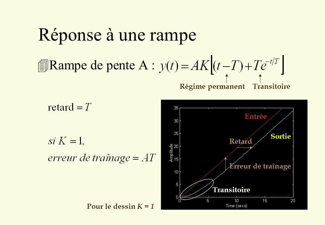 Réponse à une rampe 4Rampe de pente A : Entrée Sortie Pour le dessin K = 1 Régime permanent Transitoire Transitoire Erreur de traînage Retard