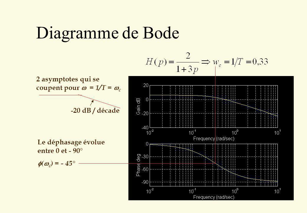 Diagramme de Bode 2 asymptotes qui se coupent pour = 1/T = c -20 dB / décade Le déphasage évolue entre 0 et - 90° ( c ) = - 45°