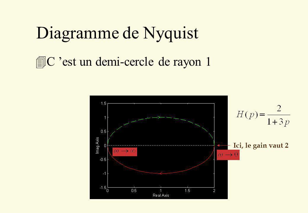 Diagramme de Nyquist Ici, le gain vaut 2 4C est un demi-cercle de rayon 1