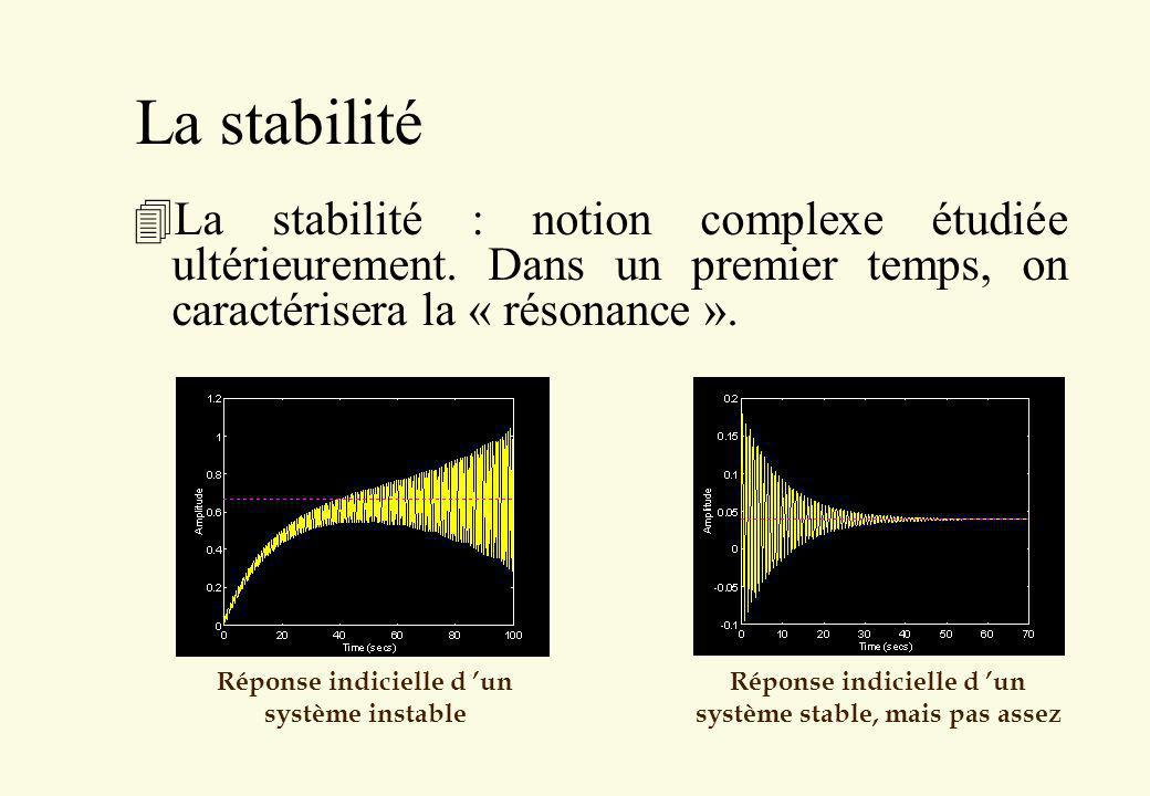 La stabilité 4La stabilité : notion complexe étudiée ultérieurement. Dans un premier temps, on caractérisera la « résonance ». Réponse indicielle d un