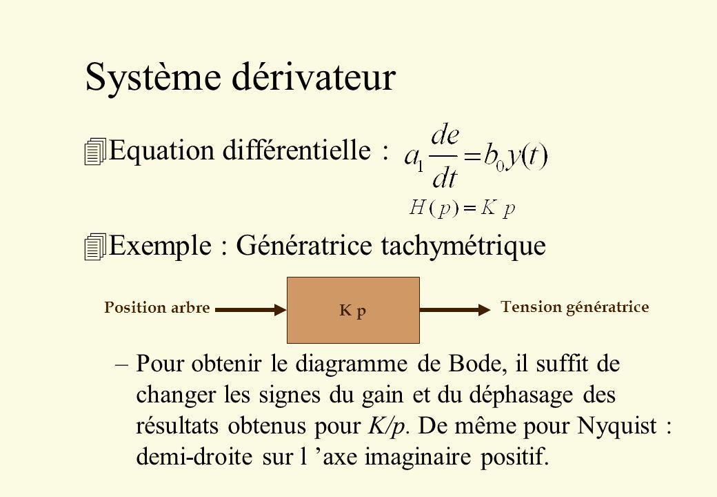 Système dérivateur 4Equation différentielle : 4Exemple : Génératrice tachymétrique –Pour obtenir le diagramme de Bode, il suffit de changer les signes