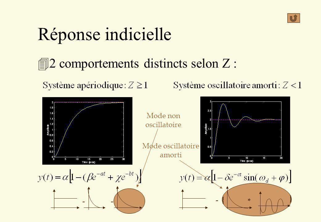 Réponse indicielle 42 comportements distincts selon Z : * - { } -- Mode non oscillatoire Mode oscillatoire amorti