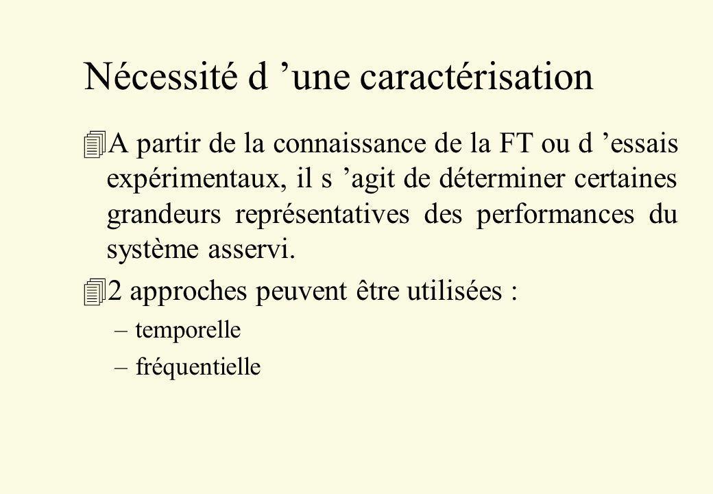 Nécessité d une caractérisation 4A partir de la connaissance de la FT ou d essais expérimentaux, il s agit de déterminer certaines grandeurs représent