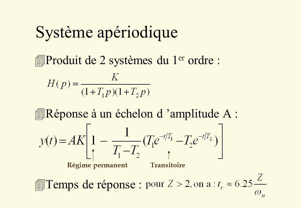 Système apériodique 4Produit de 2 systèmes du 1 er ordre : 4Réponse à un échelon d amplitude A : 4Temps de réponse : Régime permanent Transitoire
