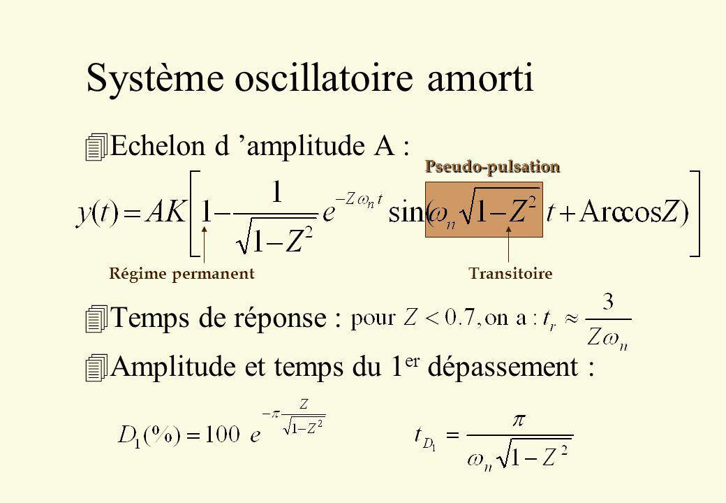 Pseudo-pulsation Système oscillatoire amorti 4Echelon d amplitude A : 4Temps de réponse : 4Amplitude et temps du 1 er dépassement : Régime permanent T