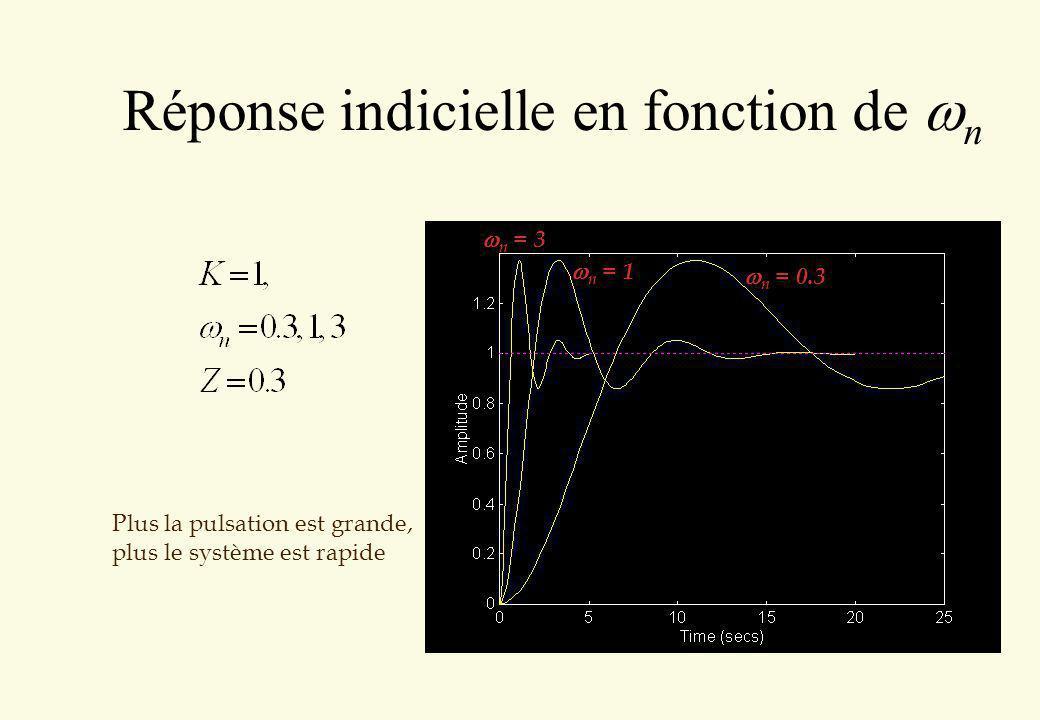 Réponse indicielle en fonction de n Plus la pulsation est grande, plus le système est rapide n = 1 n = 0.3 n = 3