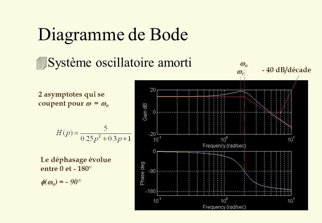 Diagramme de Bode 4Système oscillatoire amorti 2 asymptotes qui se coupent pour = n - 40 dB/décade Le déphasage évolue entre 0 et - 180° ( n ) = - 90°