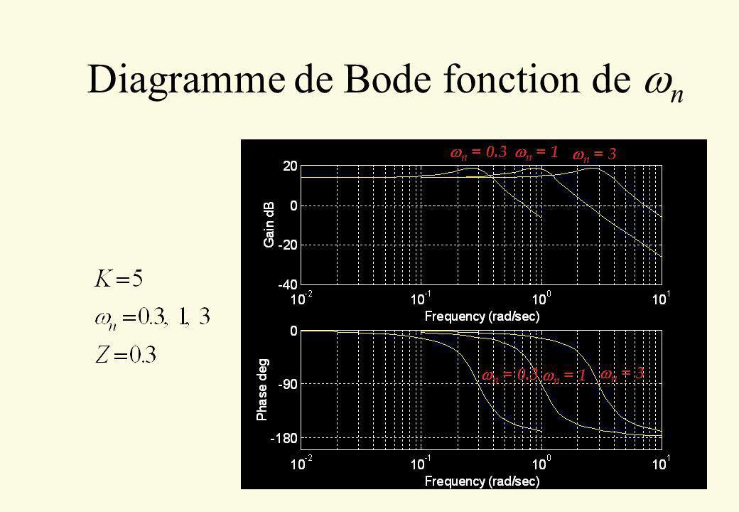 Diagramme de Bode fonction de n n = 0.3 n = 1 n = 3 n = 0.3 n = 1