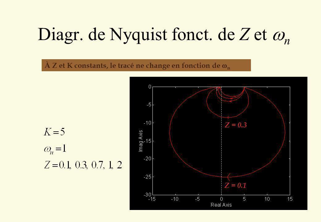 Diagr. de Nyquist fonct. de Z et n Z = 0.1 Z = 0.3 À Z et K constants, le tracé ne change en fonction de n