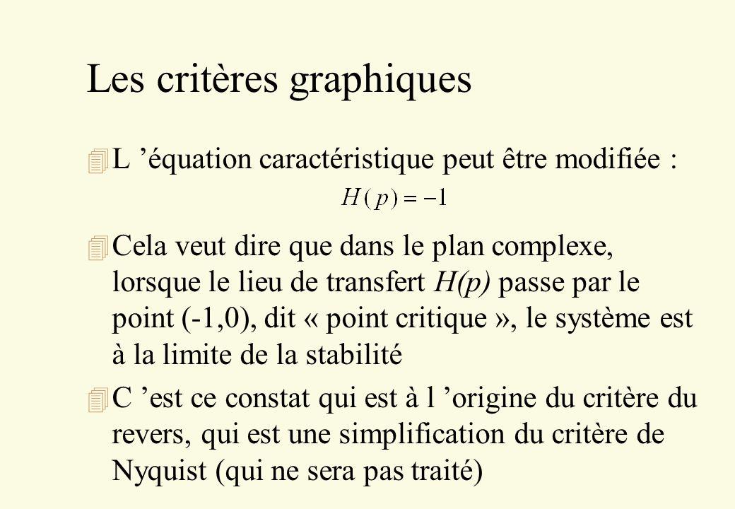 Les critères graphiques 4 L équation caractéristique peut être modifiée : 4 Cela veut dire que dans le plan complexe, lorsque le lieu de transfert H(p