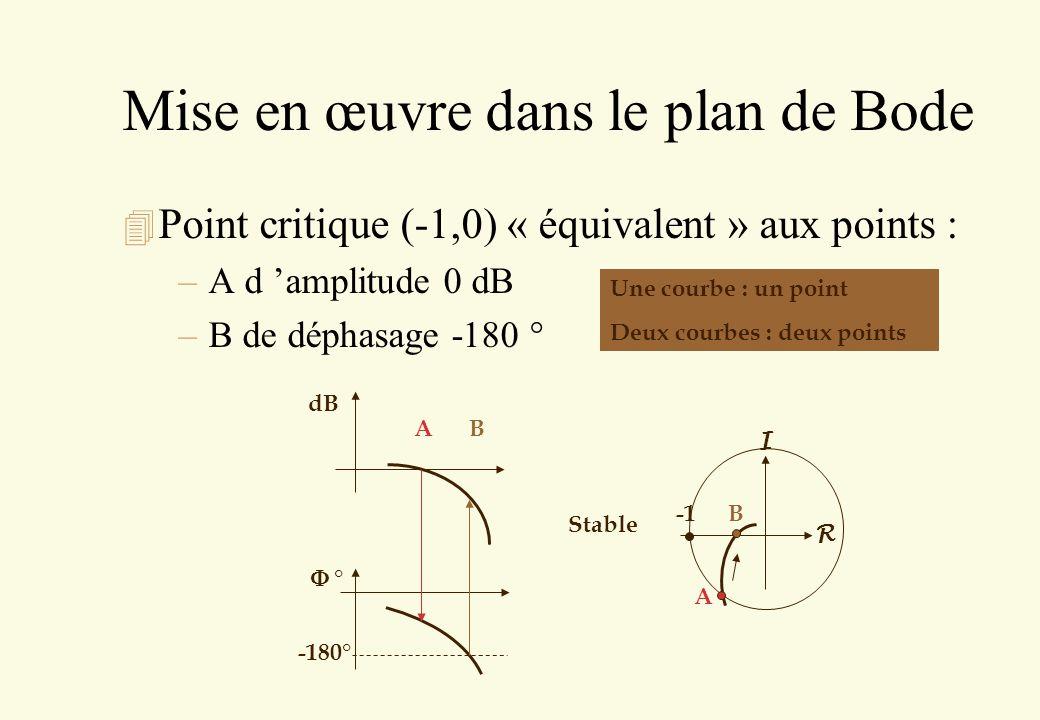 Mise en œuvre dans le plan de Bode 4 Point critique (-1,0) « équivalent » aux points : –A d amplitude 0 dB –B de déphasage -180 ° -180° dB ° A B Une c
