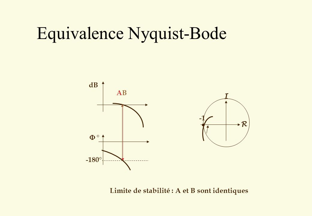 Equivalence Nyquist-Bode Limite de stabilité : A et B sont identiques -180° dB ° ABAB R I