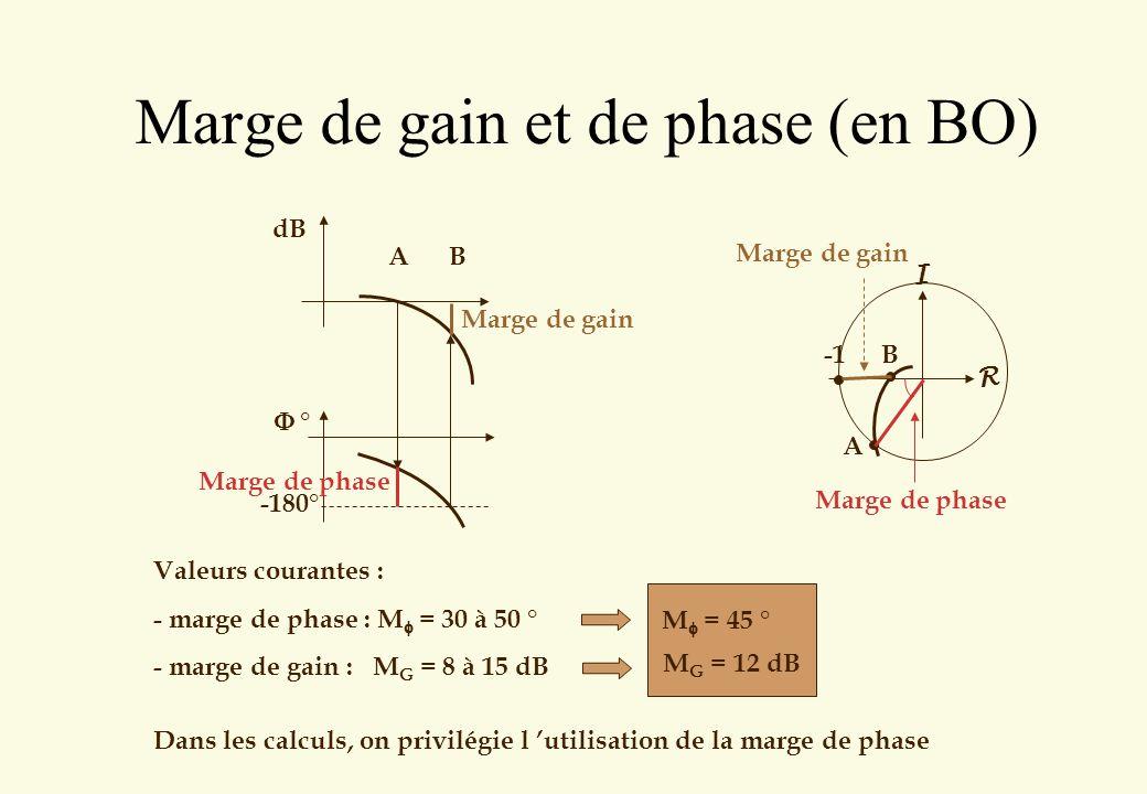 Marge de gain et de phase (en BO) -180° dB ° A B Marge de phase Marge de gain R I A B Marge de phase Marge de gain Valeurs courantes : - marge de phas