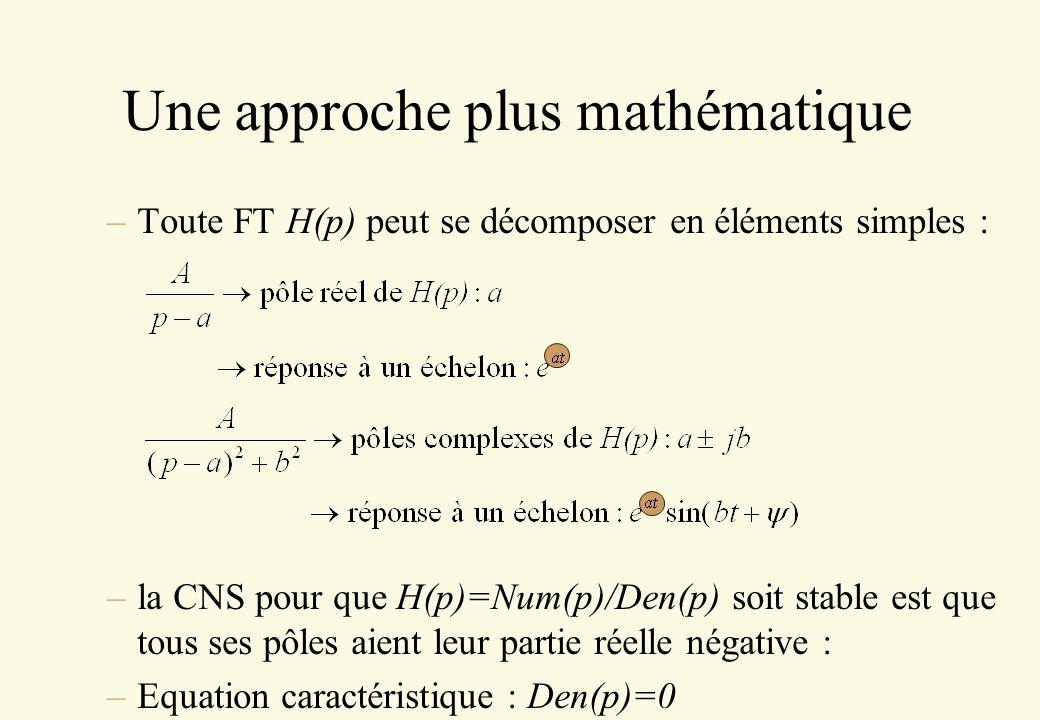 –Toute FT H(p) peut se décomposer en éléments simples : –la CNS pour que H(p)=Num(p)/Den(p) soit stable est que tous ses pôles aient leur partie réell