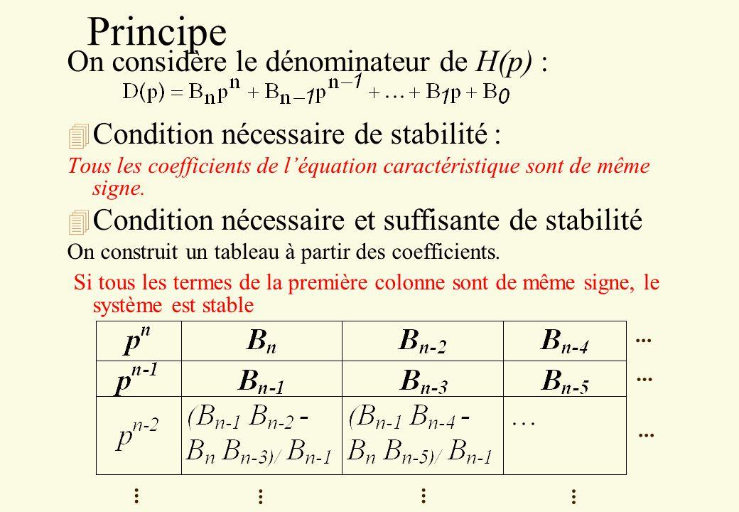 Principe On considère le dénominateur de H(p) : 4 Condition nécessaire de stabilité : Tous les coefficients de léquation caractéristique sont de même