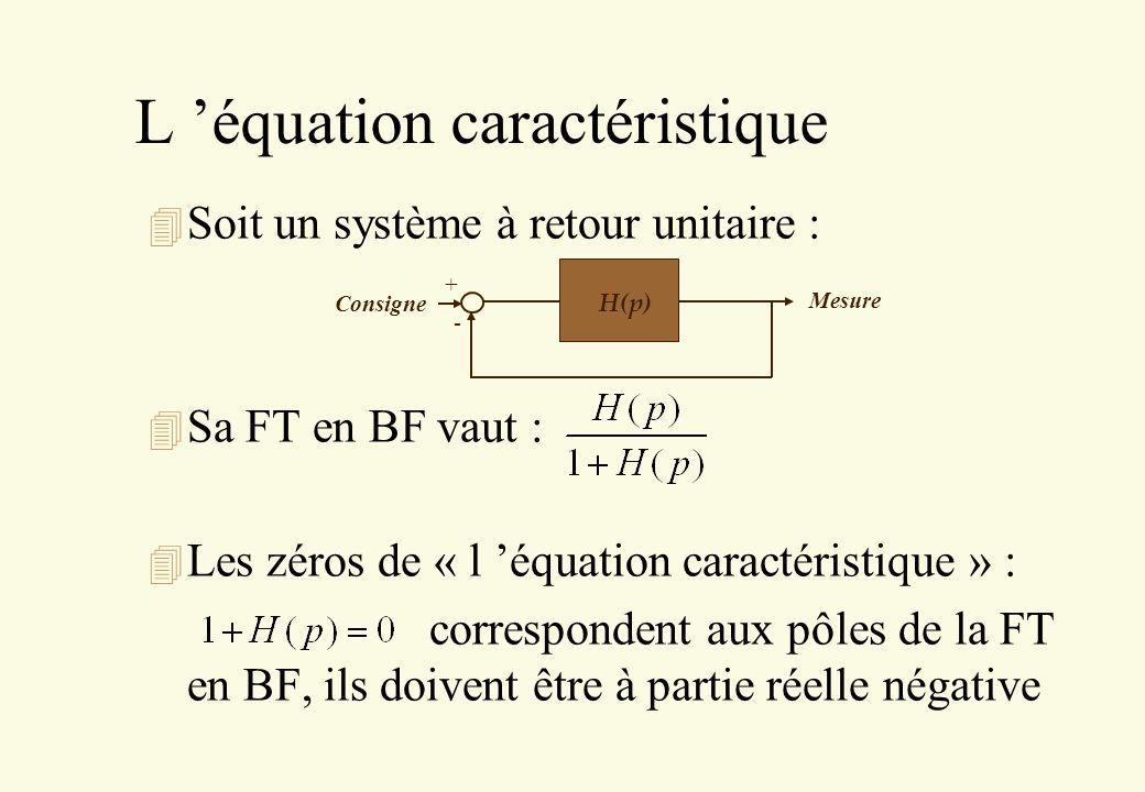 L équation caractéristique 4 Soit un système à retour unitaire : 4 Sa FT en BF vaut : 4 Les zéros de « l équation caractéristique » : correspondent au