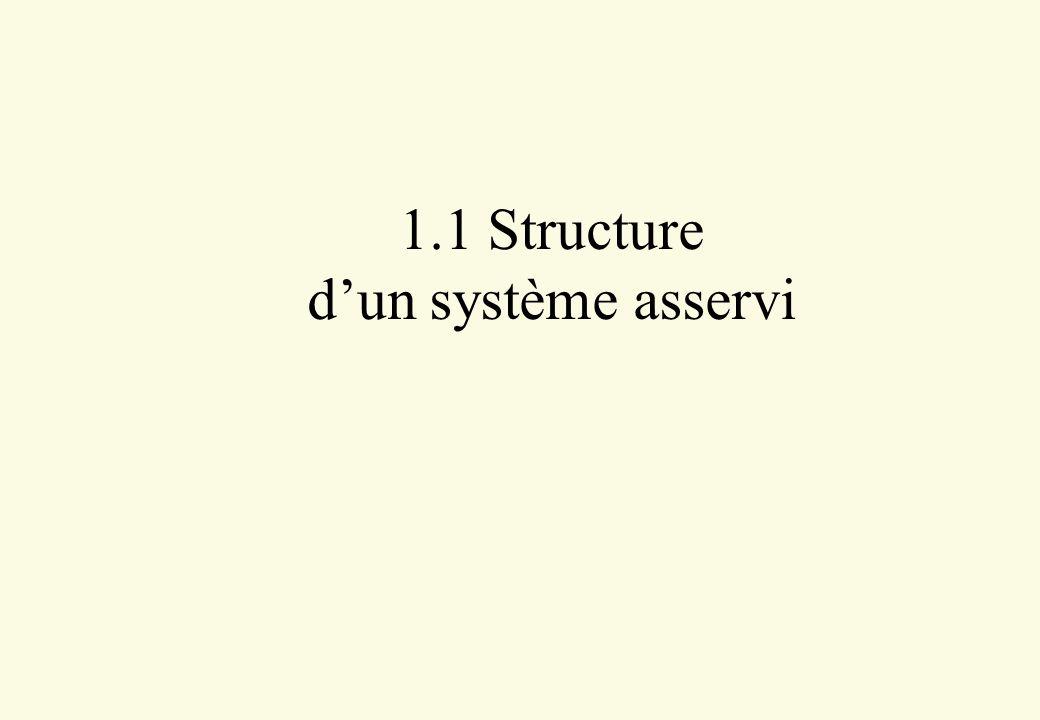 Principe 4 S applique en boucle fermée avec un correcteur PID sur un système quelconque 4 3 étapes : –réglage de l action P (actions I et D inhibées) –réglage de l action D (action I inhibée) –réglage de l action I (sauf si le procédé est intégrateur)