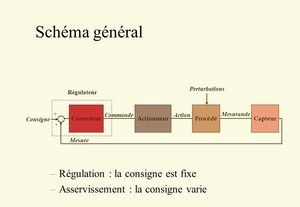 Schéma simplifié C(p) Mesure Consigne + - KG(p)