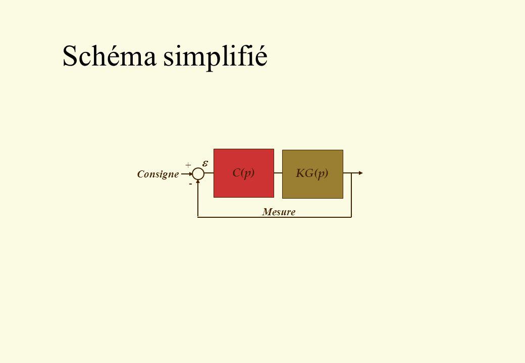 Principe 4 Les correcteurs PD, PID et à avance/retard de phase introduisent un ou deux zéros dans la chaîne directe 4 Si on positionne le zéro à une valeur identique à un pôle réel, le zéro compense le pôle et la FT résultante est plus simple et plus rapide 4 Permet de supprimer un (ou deux) pôle(s) lent