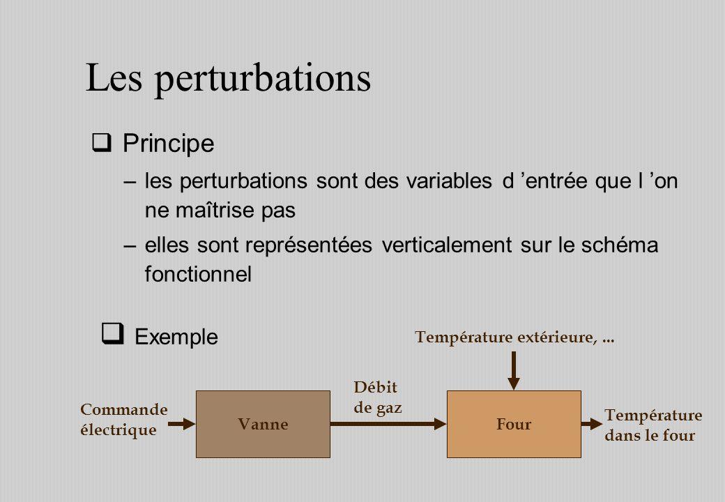 Les perturbations Principe –les perturbations sont des variables d entrée que l on ne maîtrise pas –elles sont représentées verticalement sur le schéma fonctionnel Four Débit de gaz Vanne Commande électrique Température extérieure,...