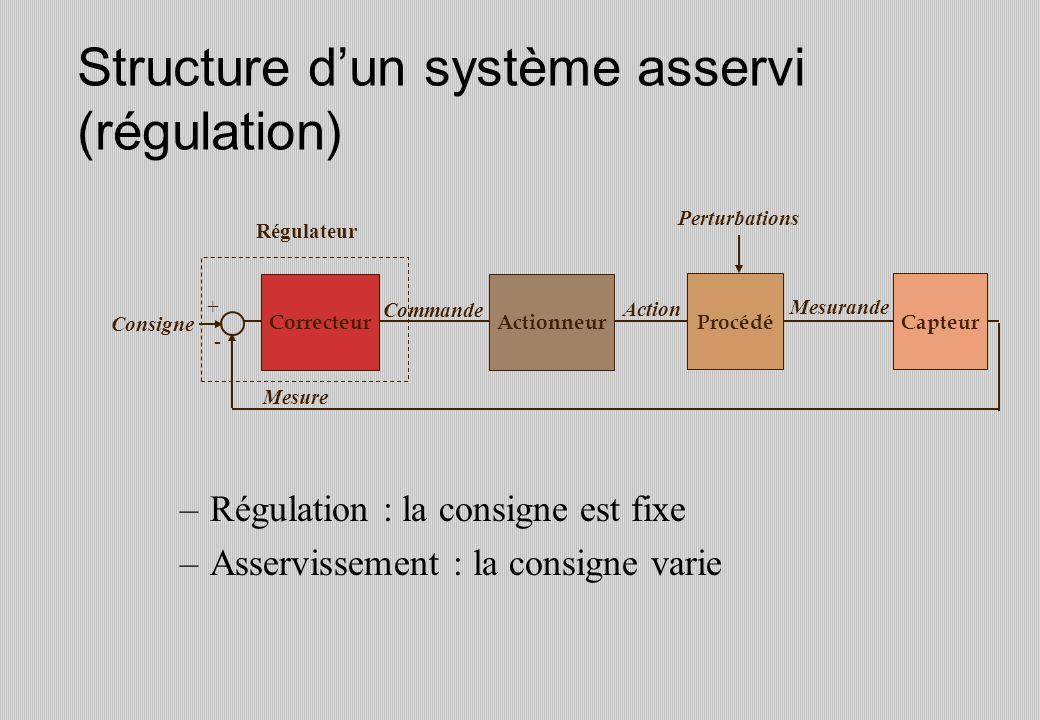 Structure dun système asservi (régulation) CorrecteurActionneur ProcédéCapteur Mesure Mesurande Action Commande Consigne Perturbations + - Régulateur –Régulation : la consigne est fixe –Asservissement : la consigne varie