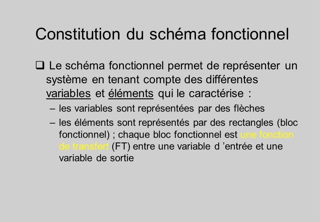 Constitution du schéma fonctionnel Le schéma fonctionnel permet de représenter un système en tenant compte des différentes variables et éléments qui le caractérise : –les variables sont représentées par des flèches –les éléments sont représentés par des rectangles (bloc fonctionnel) ; chaque bloc fonctionnel est une fonction de transfert (FT) entre une variable d entrée et une variable de sortie