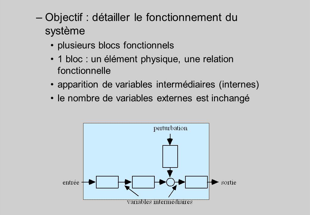 –Objectif : détailler le fonctionnement du système plusieurs blocs fonctionnels 1 bloc : un élément physique, une relation fonctionnelle apparition de variables intermédiaires (internes) le nombre de variables externes est inchangé