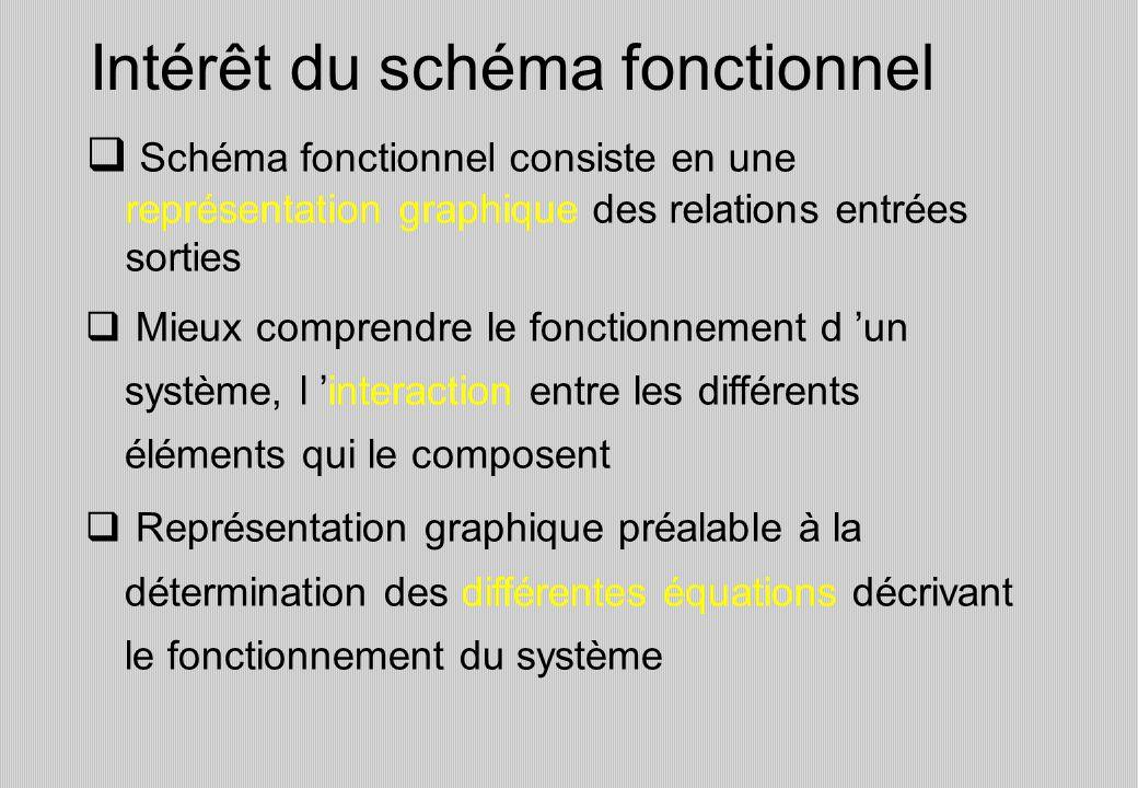 Schéma fonctionnel consiste en une représentation graphique des relations entrées sorties Intérêt du schéma fonctionnel Mieux comprendre le fonctionnement d un système, l interaction entre les différents éléments qui le composent Représentation graphique préalable à la détermination des différentes équations décrivant le fonctionnement du système