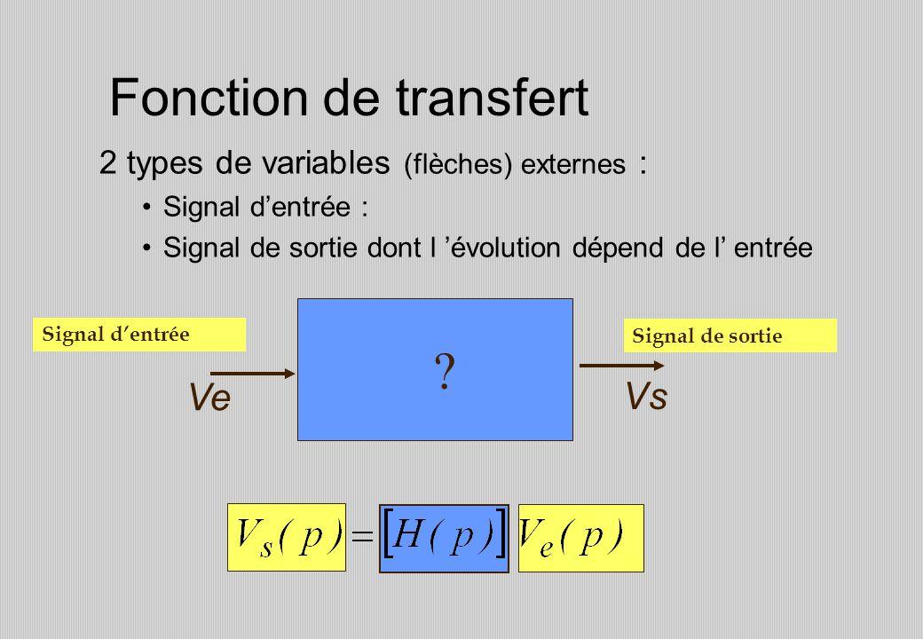 Fonction de transfert 2 types de variables (flèches) externes : Signal dentrée : Signal de sortie dont l évolution dépend de l entrée Signal dentrée Signal de sortie Ve Vs ?