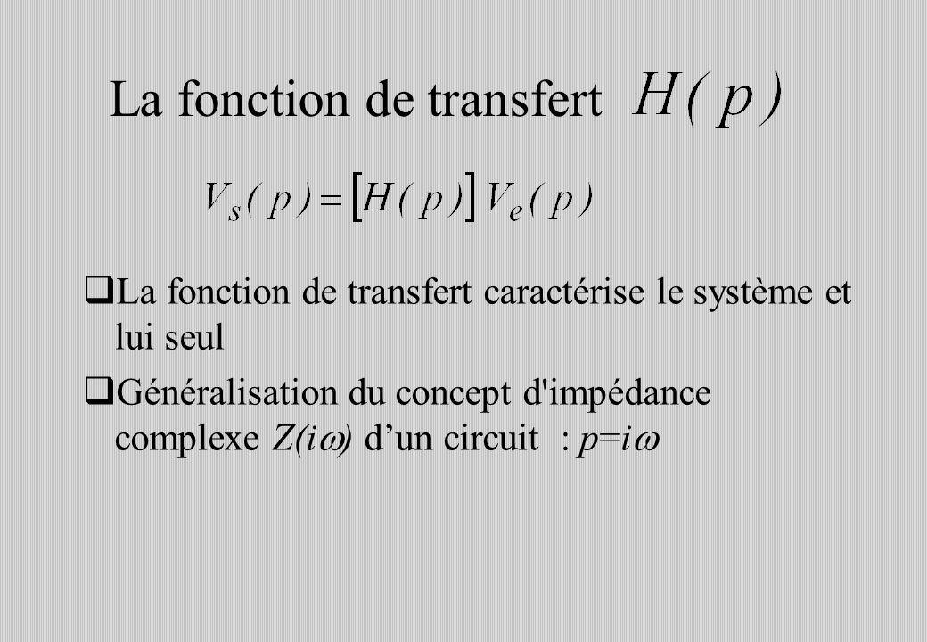 La fonction de transfert La fonction de transfert caractérise le système et lui seul Généralisation du concept d impédance complexe Z(i ) dun circuit : p=i