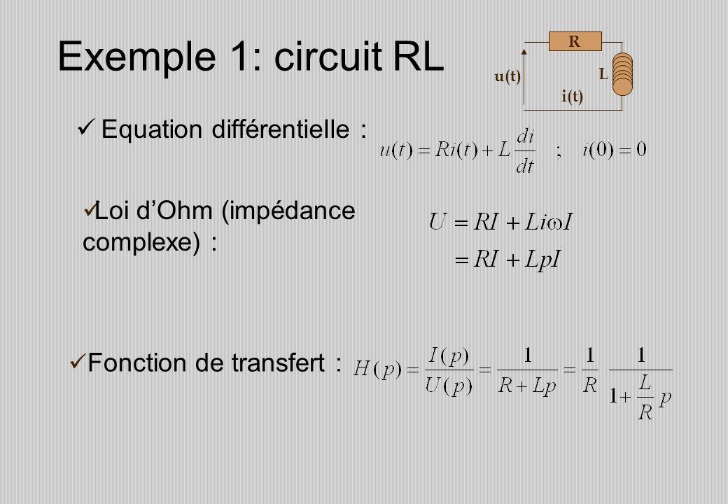 Exemple 1: circuit RL Equation différentielle : R L u(t) i(t) Loi dOhm (impédance complexe) : Fonction de transfert :