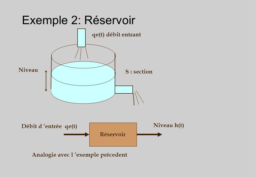Exemple 2: Réservoir Réservoir Analogie avec l exemple précedent S : section qe(t) débit entrant Niveau Débit d entrée qe(t) Niveau h(t)