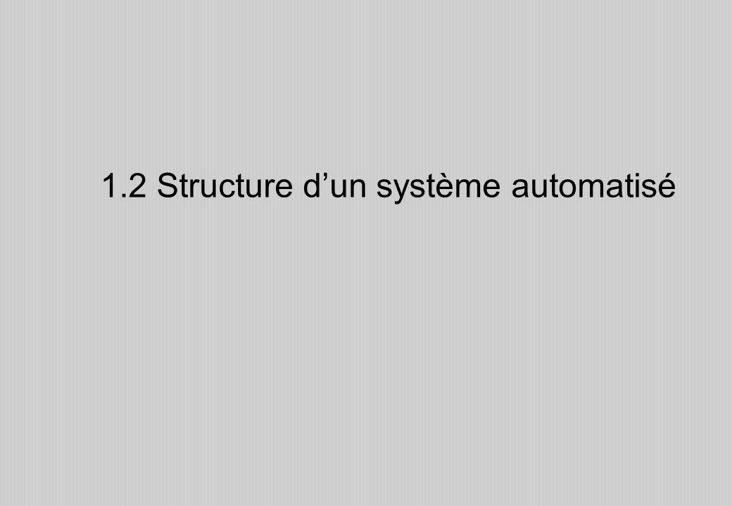 1.2 Structure dun système automatisé