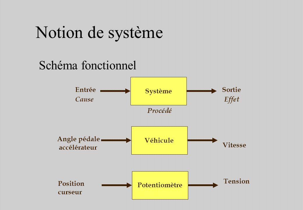 Notion de système Véhicule Angle pédale accélérateur Vitesse Schéma fonctionnel Système EntréeSortie CauseEffet Procédé Potentiomètre Position curseur Tension